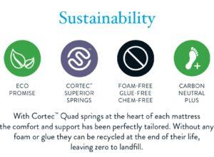 velocity mattress sustainability infographic